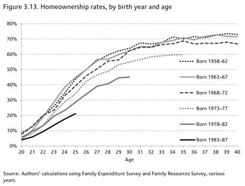Home Ownership Age